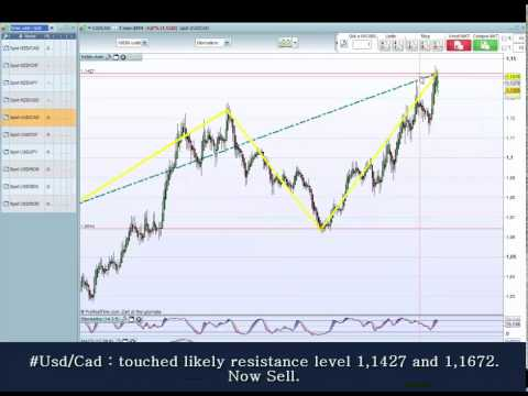Forex trading #Eur and #Usd, analysis for the best trading strategies.