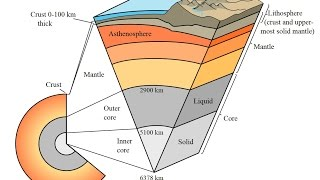 "2/20/2015 -- BOOM!  ""Professionals"" make tectonic discovery = ""the Asthenosphere"""