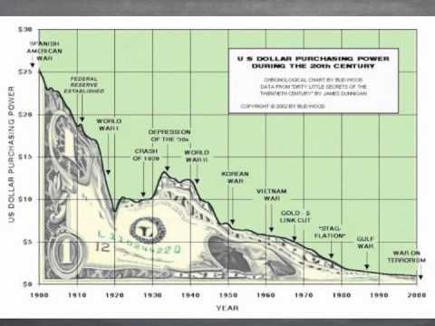 Measures of Money Supply