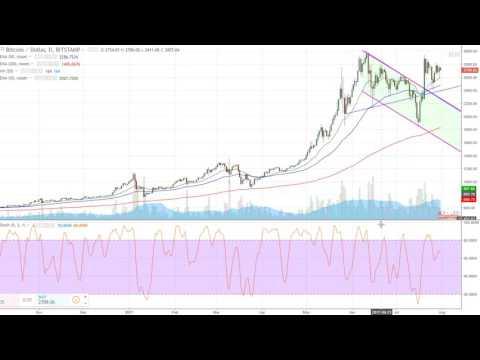 How to trade Bitcoin using stocks, Market Radar short term Bearish and back on the air tomorrow