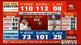 ELECTION RESULT 2018: मध्य प्रदेश में पलटी बाजी! News Tak