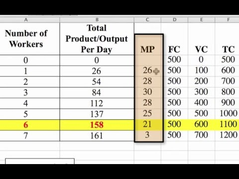 how-to-calculate-the-marginal-product-of-labor-and-total-profit