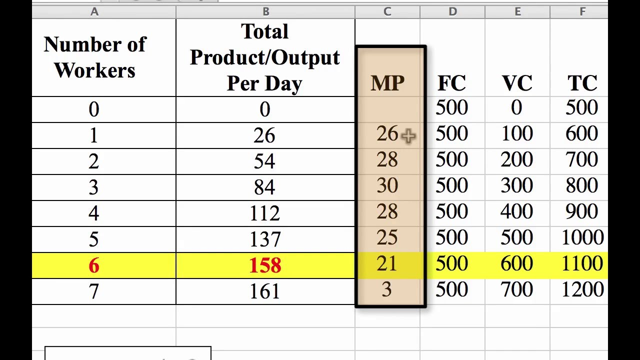 How To Calculate The Marginal Product Of Labor And Total Profit