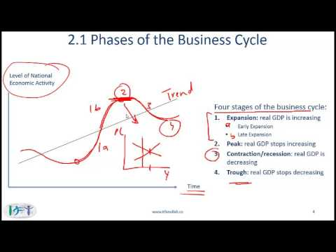 R18 Understanding Business Cycles Lecture 1