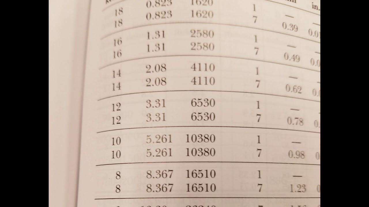 Formula: awg to circular mil