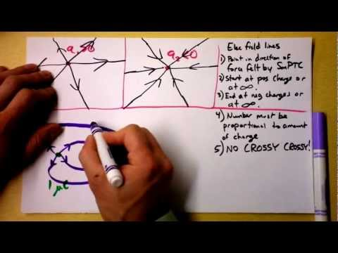 How to Draw Electric Field Lines and What They Mean | Doc Physics