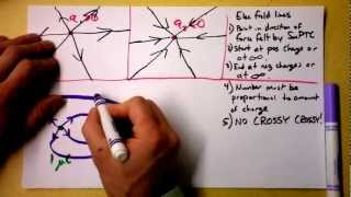 Doc Physics - How to Draw Electric Field Lines and What They Mean