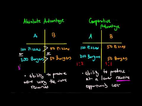 distinguish between absolute and relative dating as used in paleoanthropology and archaeology