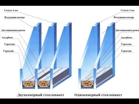 Однокамерный и двухкамерный стеклопакет REHAU