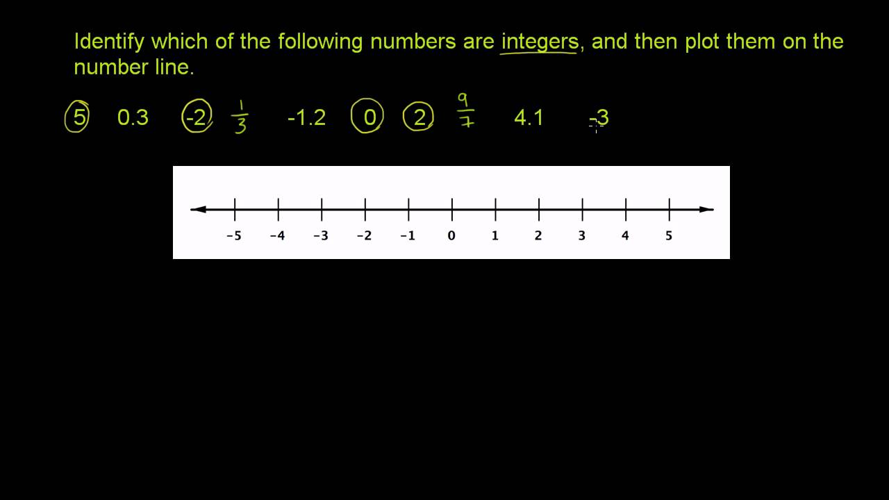 hight resolution of Integer Number Line (video lessons