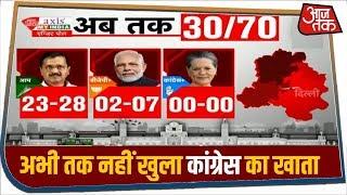 Exit Poll Delhi 2020: उत्तर-पूर्वी दिल्ली में भी आप आगे, 30 सीटों पर नहीं खुला कांग्रेस का खाता