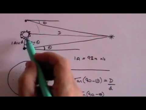 Parallax - A Level Physics
