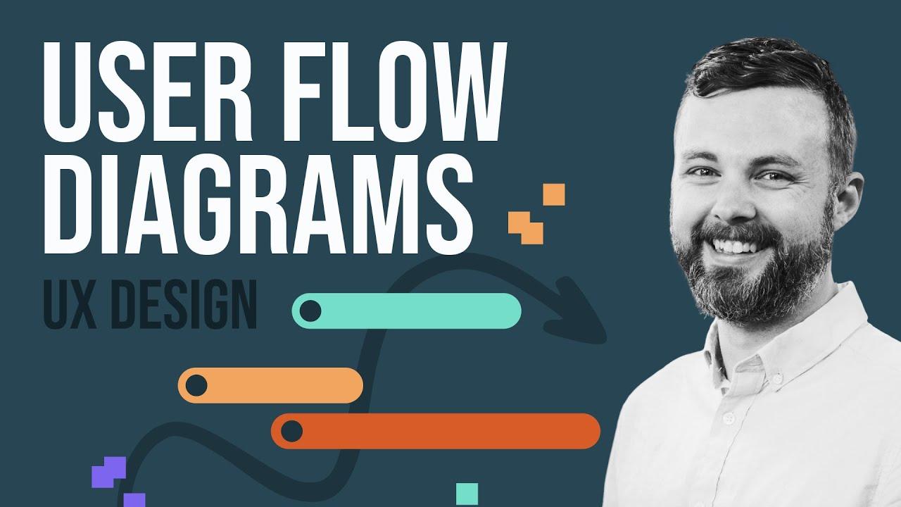 Create User Flow Diagrams from Customer Journey Maps - UX Design Process [FigJam Template]