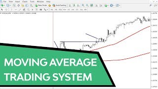 A great Moving Average Trading Strategy