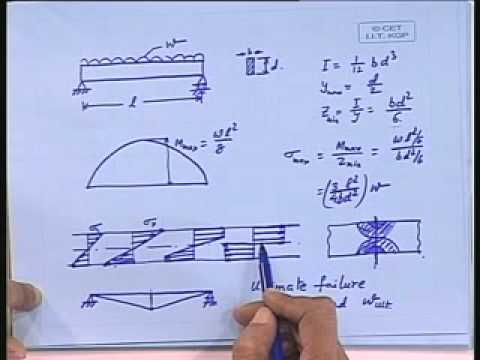 Lec-34 Method of Plastic Analysis