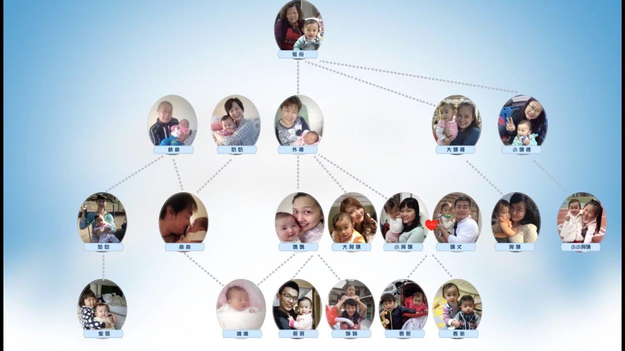 我的幸福家庭作文_我的家庭-組織圖💕【幸福亭看聽】🎥寶寶MV.成長MV-YouTube