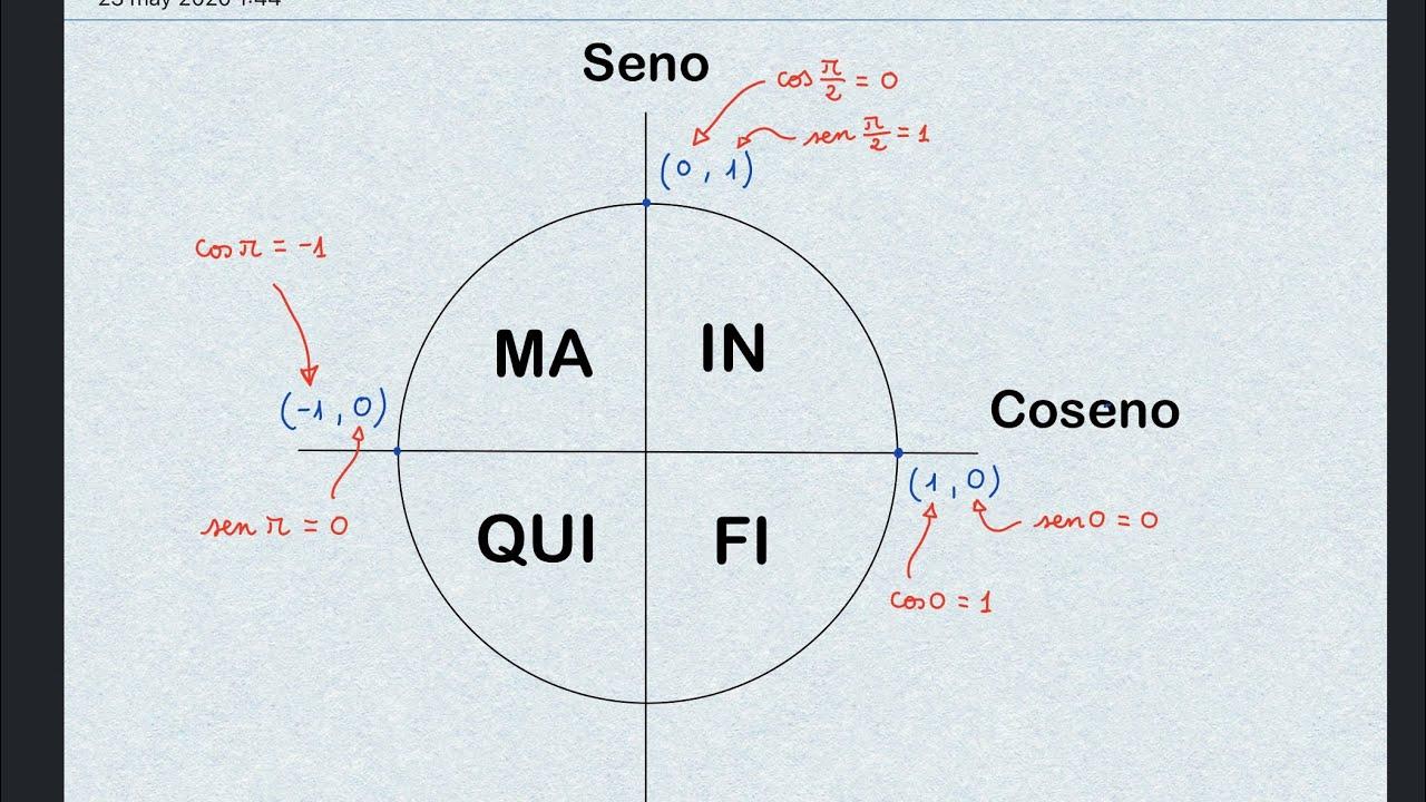 Trigonometría básica (parte 2) - YouTube