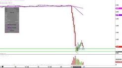 Ocwen Financial Corporation - OCN Stock Chart Technical Analysis for 04-20-17