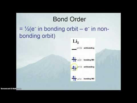 Valence Bond Theory & Molecular Orbital Theory