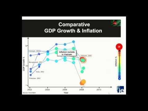 GDP and Inflation Bangladesh
