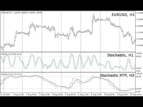 Stochastic Multi Timeframe V04 Indicator For Metatrader 5 Youtube