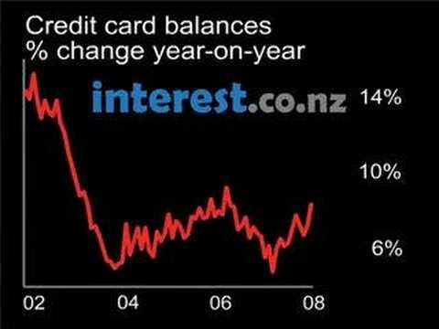 Chart Credit Card Balances