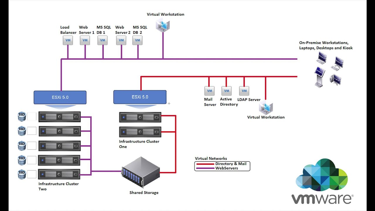 Visio Virtual Machine Diagram Cable Wiring Migrating From Vmware To Openstack Pt 2 Create