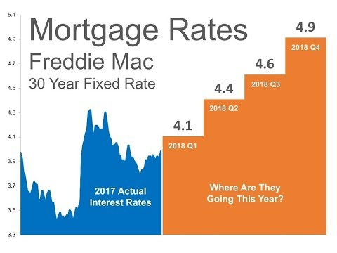 WHAT IS GOING ON WITH MORTGAGE INTEREST RATES?