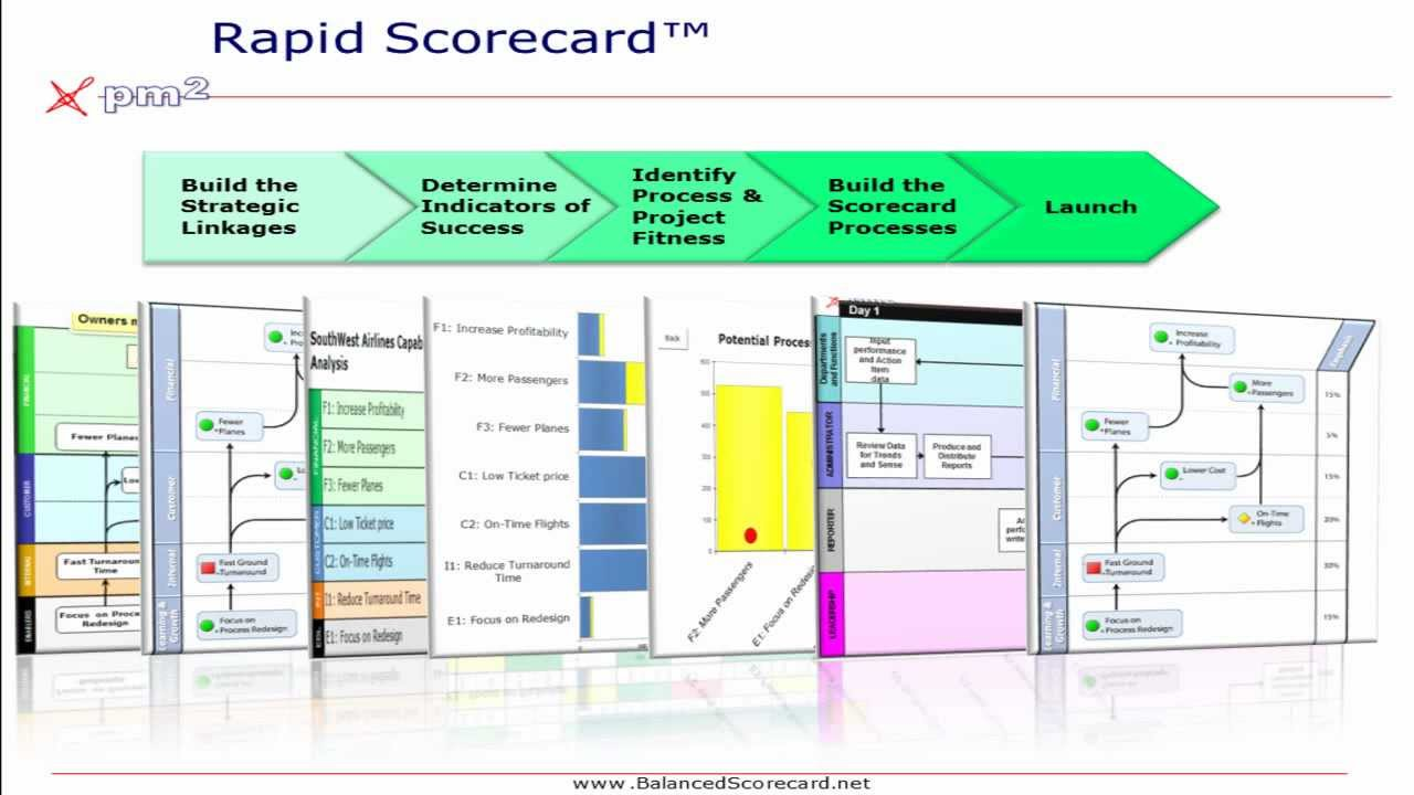 Build your performance measurement balanced scorecard in for Operational scorecard template