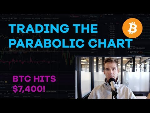 Bitcoin Hits $7,400?! Trading The Parabolic Effect, Bitcoin Cash, B2X, Investing Tips - CMTV Ep77