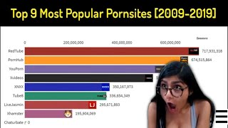 Top 9 Most Popular Porn websites History Ranking [2009-2019] 4K