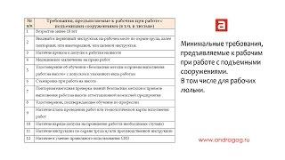 Требования, предъявляемые к рабочим при работе с подъемными сооружениями