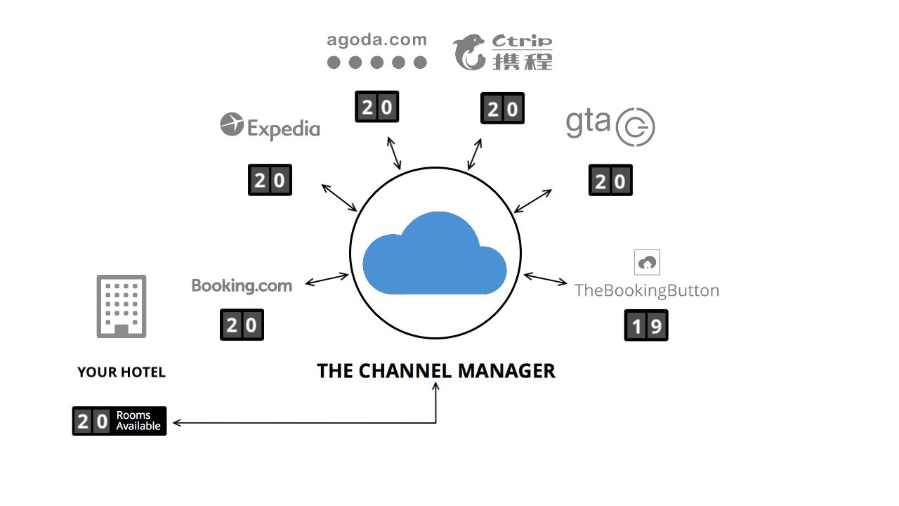 The Channel Manager (SiteMinder):: Détails, Avis Clients & Tarifs ...