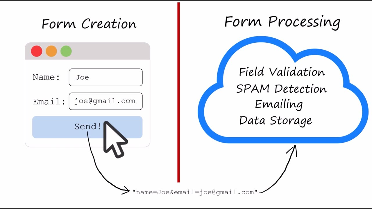 HTML Form Processing as a Service | Formden com