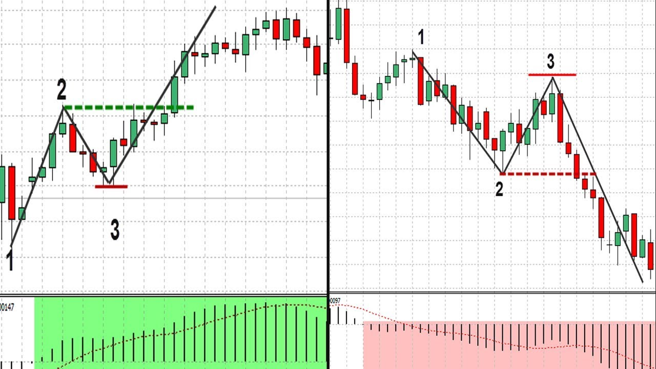 How to use 123 swing trading system - Best Breakout forex ...