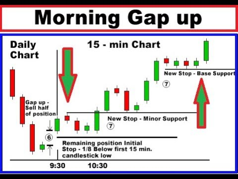 Live charts for binary options