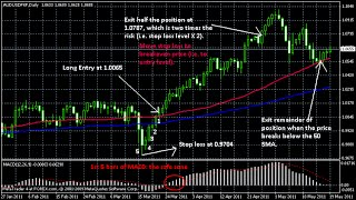 High Win Rate Binary Options Trading Signals