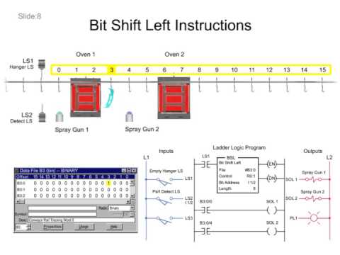 Bit Shift Left And Bit Shift Right Instructions