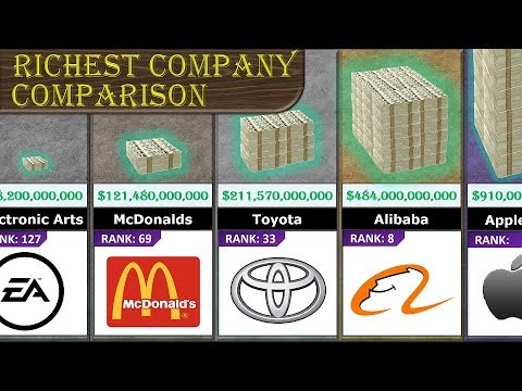 Richest Company Comparison