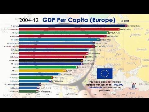 Top 20 European Economies by GDP Per Capita (1960-2020)