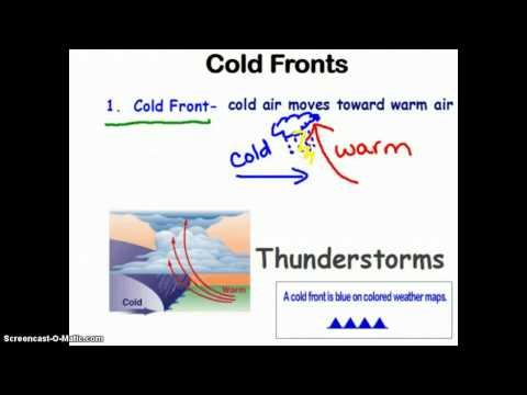 The Four Types of Fronts