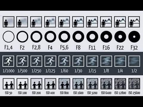beginners lesson camera course basic settings entire iso aperture speed tabla cheat sheet