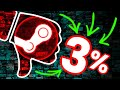 The *NEW* Worst Game on Steam (3% positive ... - YouTube