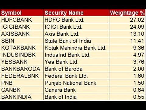 बैंक निफ्टी इटीएफ और बैंक निफ्टी पर आधारित म्यूचुअल फंड में  निवेश करने का समय आ गया है।