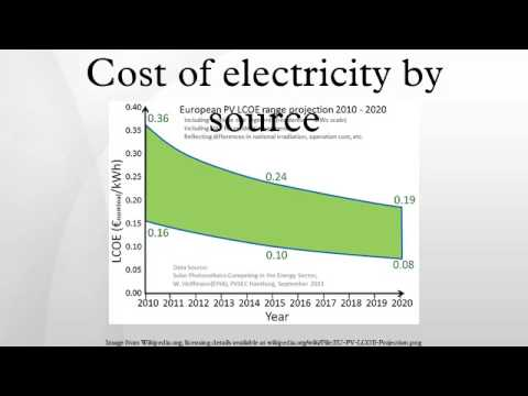 Cost of electricity by source