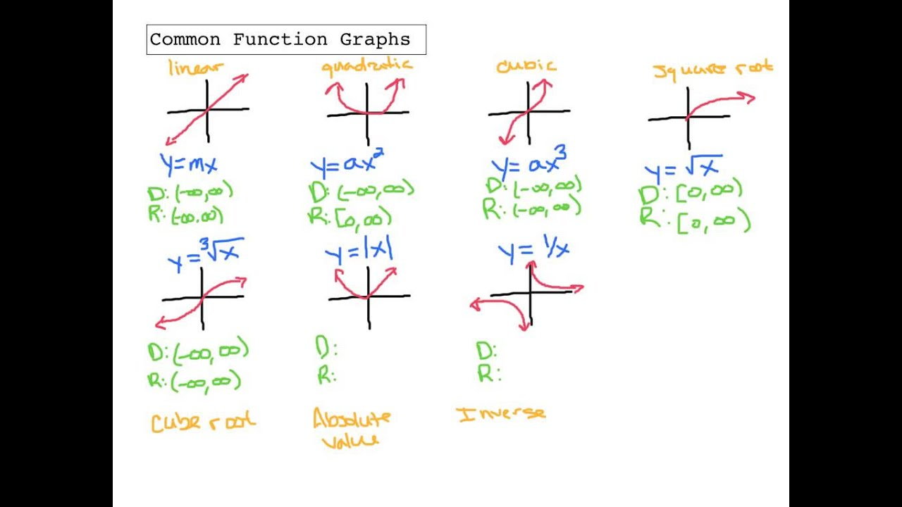 Precalculus Common Function Graphs - YouTube