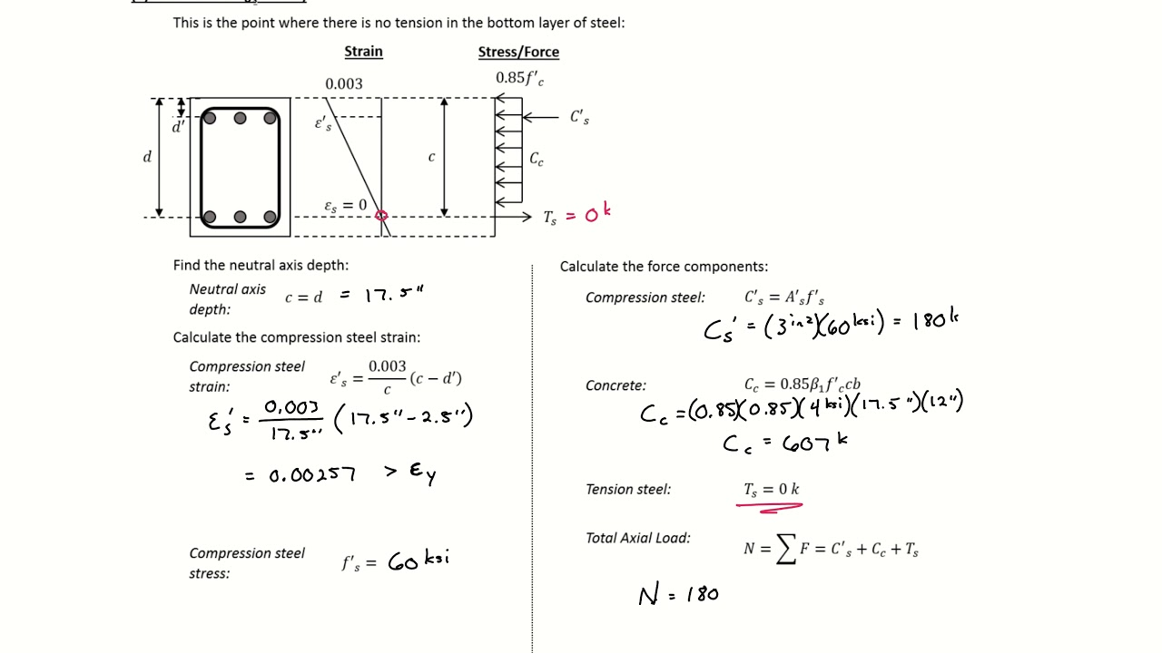 hight resolution of 8 example 1 moment axial load interaction diagram for reinforced concrete column