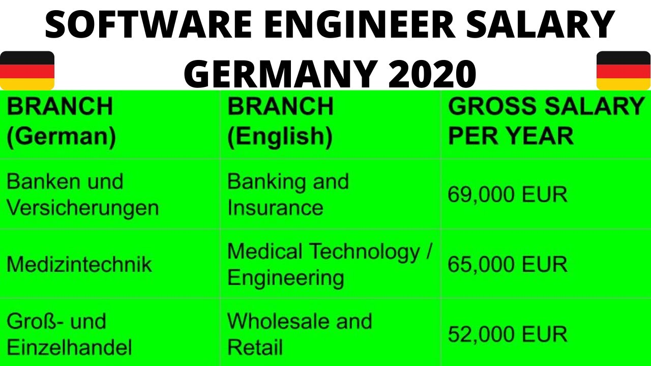 Mechanical Engineer Salary In Germany 2019 2020 For Freshers Senior Mechanical Engineers Germany Youtube