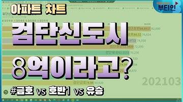 [아파트차트] 인천 검단신도시가 8억?? P가 4억이라고?