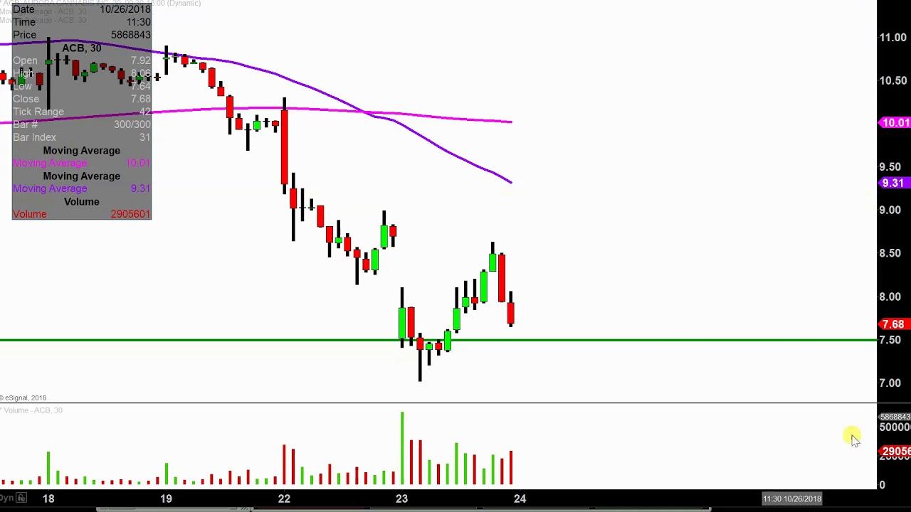 acb stock price